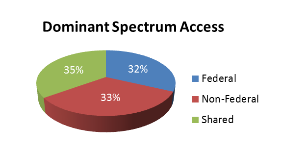 Dominant Spectrum Access graphic