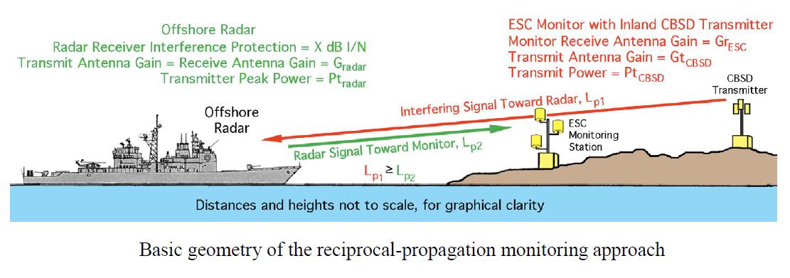 Basic geometry of the reciprocal-propagation monitoring approach