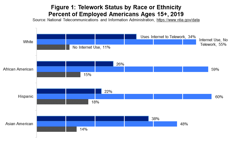 Figure 1: Telework Status by Race or Ethnicity