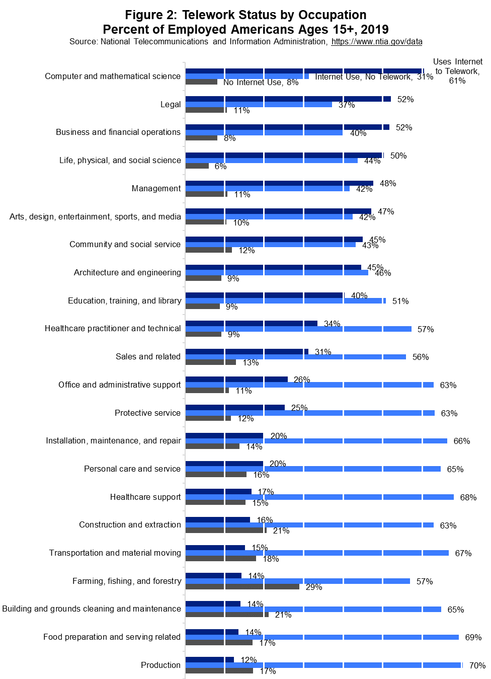 Figure 2: Telework Status by Occupation