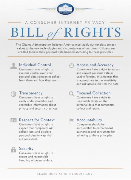Consumer Privacy Bill of Rights